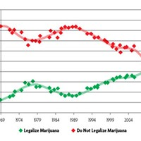 When Weed is Legal Three recent polls have shown that Americans are more sympathetic to ending marijuana prohibition than ever before.  Source: fivethirtyeight.com