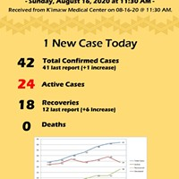 Hoopa Reports One New COVID-19 Case Today