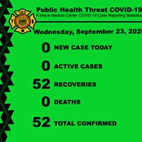 Hoopa Marks 9 Days of No COVID Cases