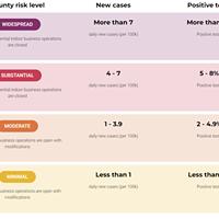 Humboldt at 'Minimal' COVID Risk Rating