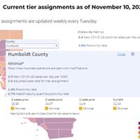 Humboldt Still COVID Risk 'Minimal,' For Now
