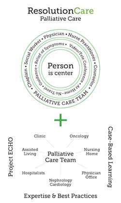 ResolutionCare's model is based on forming interdisciplinary teams that treat a patient based on their own priorities, empowering patients to decide what's most important to them as they face serious illness. - PHOTO BY THADEUS GREENSON