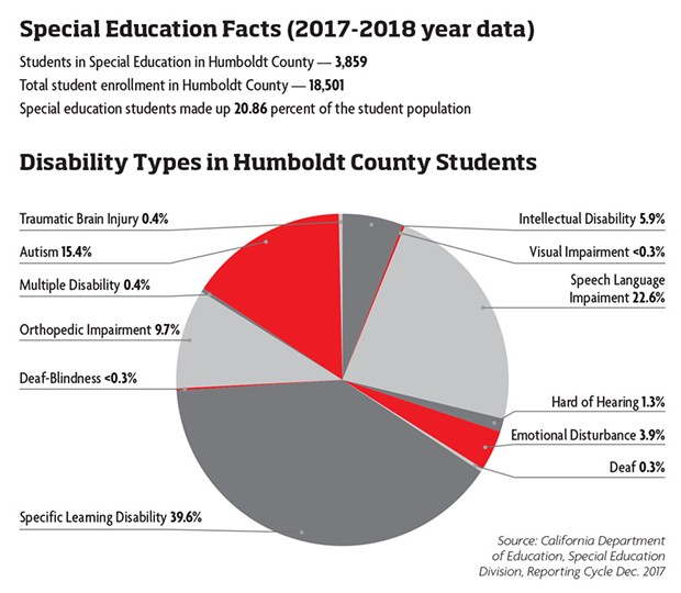 Disability Types in Humboldt County Students - SOURCE: CALIFORNIA DEPARTMENT OF EDUCATION, SPECIAL EDUCATION DIVISION, REPORTING CYCLE DEC. 2017