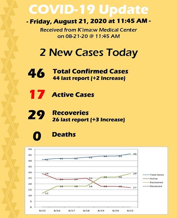 covid-stats-08-21-20.jpg