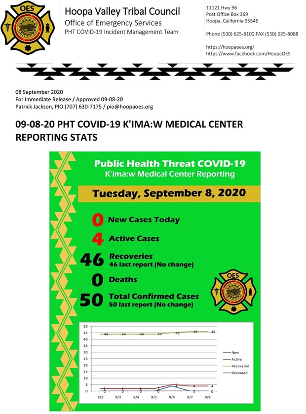 09-08-20-pht-covid-19-kmc-reporting-stats.jpg