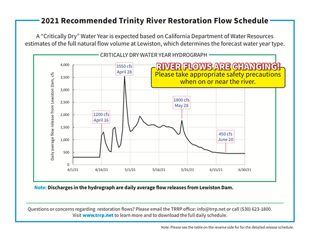 trinity_river_releases_graf.png