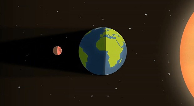 The Moon usually appears reddish in color during lunar eclipses because of sunlight filtered through Earth's atmosphere. - NASA'S SCIENTIFIC VISUALIZATION STUDIO