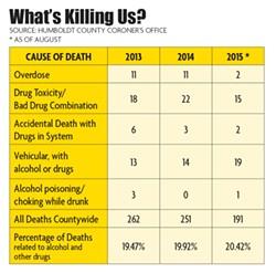 What's Killing Us? - NORTH COAST JOURNAL