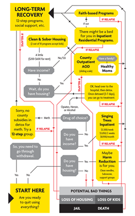 Recovery in Humboldt County can resemble a game of Chutes and Ladders. - Scroll to end of article for a list of these resources. - NORTH COAST JOURNAL GRAPHIC BY JONATHAN WEBSTER