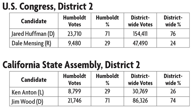 Results of national and state races as of 5:30 a.m., Wed. Nov. 9 - SOURCE: CALIFORNIA SECRETARY OF STATE