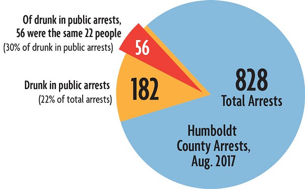 Repeat offenders: 56 of the 182 drunk in public arrests are the same 22 people (one third of the arrests). - SOURCE: THE HUMBOLDT COUNTY SHERIFF'S OFFICE'S BOOKING RECORDS.