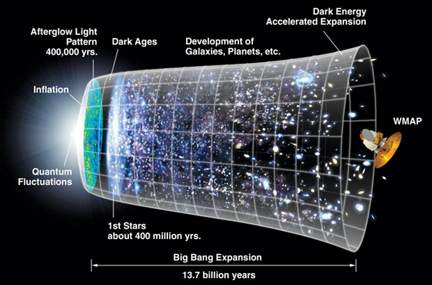 The 13.7 billion-year history of the universe summarized in this diagram can't be reconciled with the Standard Model of particle physics. (WMAP is NASA's Wilkinson Microwave Anistropy Probe, launched in 2001, which has helped nail down our current cosmological model.)