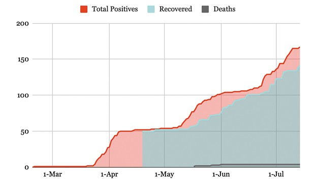 Cumulative COVID-19 cases, recoveries and deaths in Humboldt