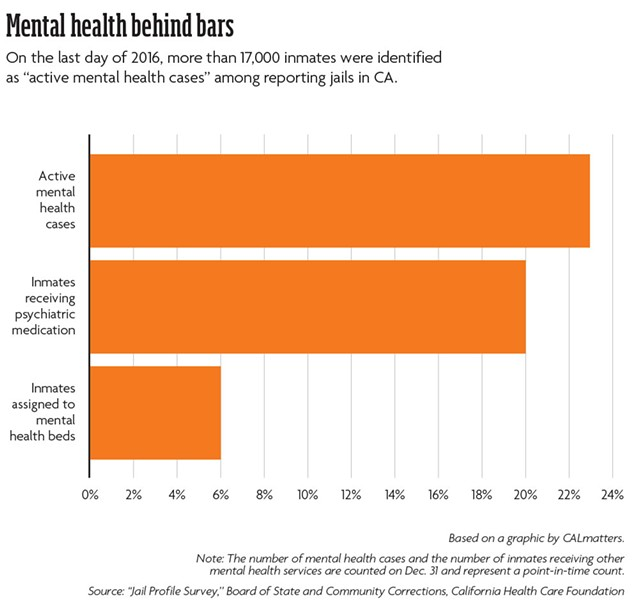 "Mental health behind bars: On the last day of 2016, more than 17,000 inmates were identified as ""active mental health cases"" among reporting jails in CA. Note: The number of mental health cases and the number of inmates receiving other mental health services are counted on Dec. 31 and represent a point-in-time count. - BASED ON A GRAPHIC BY CALMATTERS. SOURCE: ""JAIL PROFILE SURVEY,"" BOARD OF STATE AND COMMUNITY CORRECTIONS, CALIFORNIA HEALTH CARE FOUNDATION"