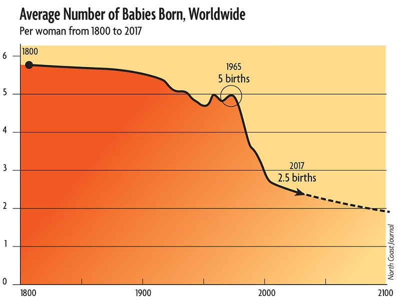 Global average, number of babies per woman, 1800-2017. - GAPMINDER/UN POPULATION DIVISION/NORTH COAST JOURNAL. FREE MATERIAL FROM WWW.GAPMINDER.ORG