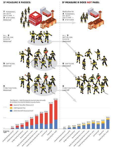 Source: Arcata Fire Department - © 2020 NORTH COAST JOURNAL / SHUTTERSTOCK