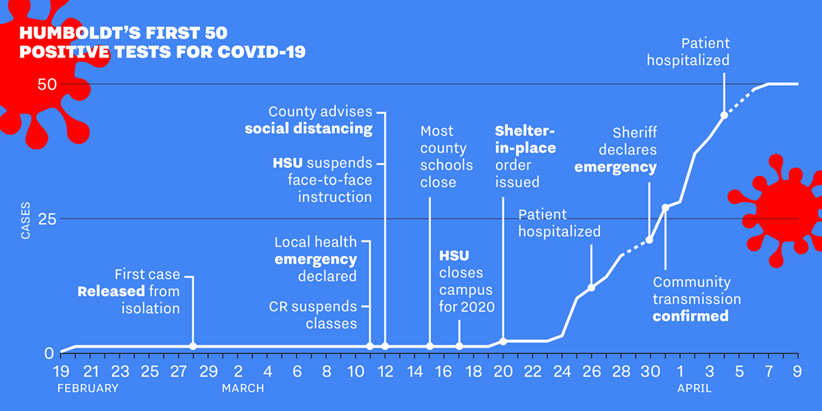 A look at how COVID-19 has progressed in Humboldt County and how local governments and institutions have responded. - JONATHAN WEBSTER