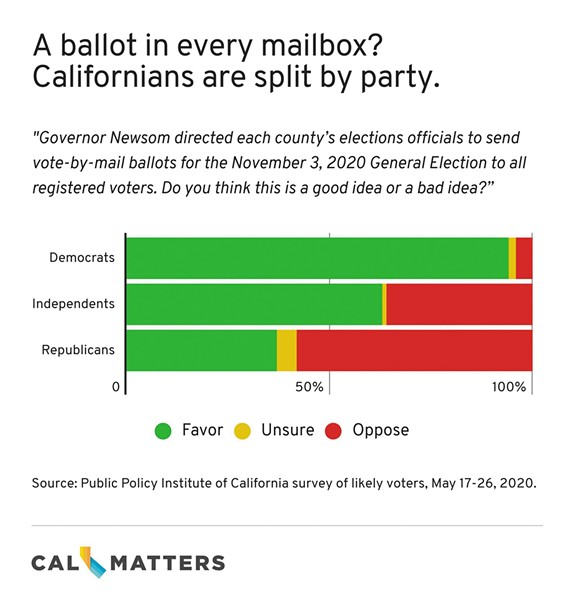 "A ballot in every mailbox? Californians are split by party. Graph showing response by Democrats, Independents and Republicans to the question, ""Governor Newsom directed each county's elections officials to send vote-by-mail ballots for the November 3, 2020 General Election to all registered voters. Do you think this is a good idea or a bad idea?"" - SOURCE: PUBLIC POLICY INSTITUTE OF CALIFORNIA SURVEY OF LIKELY VOTERS, MAY 17-26, 2020."
