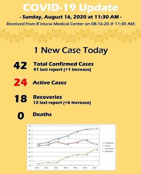 covid-stats-08-16-2020.jpg
