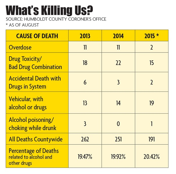 What's Killing Us? - NORTH COAST JOURNAL