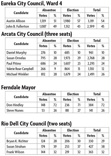 Results of local races as of 5:30 a.m., Wed. Nov. 9 - SOURCE: HUMBOLDT COUNTY ELECTIONS OFFICE