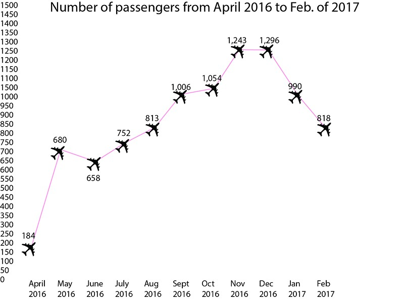 A graph looking at the total number of passengers by month on PenAir's almost year-old route to and from Portland. - SAM ARMANINO