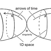 Our universe expands in one direction from the singularity known as the Big Bang, or Janus point, while our twin universe expands in the opposite direction.