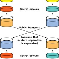 Introduction to public key cryptography by A.J. Han Vinck, University of Duisberg-Essen.