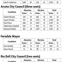 Results of local races as of 5:30 a.m., Wed. Nov. 9