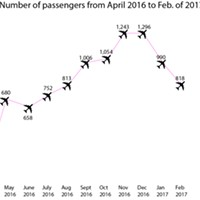 A graph looking at the total number of passengers by month on PenAir's almost year-old route to and from Portland.