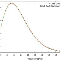 Planck's Law predicts the green curve for a black body at 2.73 degrees above absolute zero. The red crosses show the observed radiation from the very early universe.