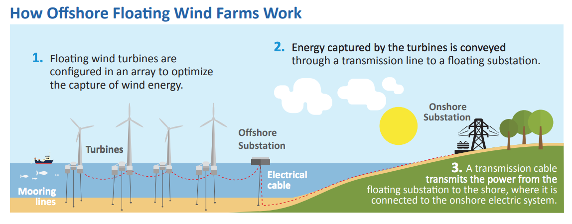 Interior Department Moves on Offshore Wind, RCEA's Application