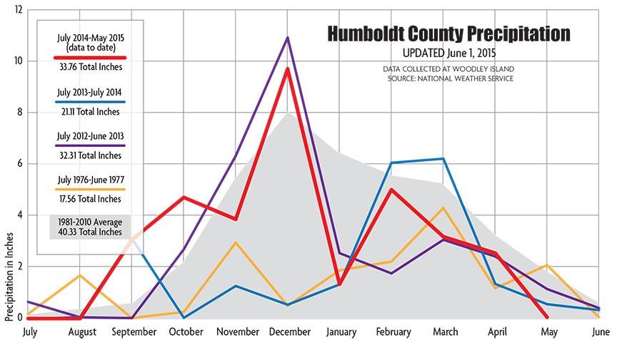drought-graph-update-060515.jpg