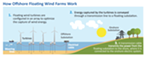 How offshore wind works.