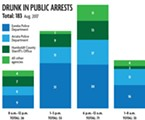 Repeat offenders: 56 of the 182 drunk in public arrests are the same 22 people (one third of the arrests).