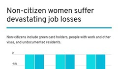 Pandemic Steals Most from Immigrant Working Women