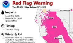 High Winds and Low Humidity May Increase Fire  Activity
