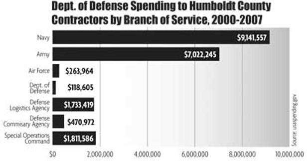 Humboldt At War