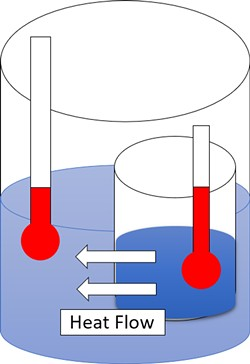 ILLUSTRATION BY BLYUM, CREATIVE COMMONS LICENSE - The Second Law of Thermodynamics asserts that the entropy of a closed system always increases. Here, heat flows spontaneously from the hotter to the colder body, increasing the overall entropy and thus decreasing the useful work available, even though the energy content of the system stays constant.