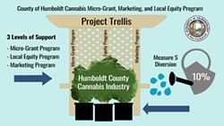 COUNTY OF HUMBOLDT - Taxing an industry then spending that revenue to subsidize the same industry.