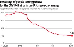ADAPTED FROM NEW YORK TIMES GRAPHIC, DATA FROM THE COVID TRACKING PROJECT. - Percentage of people testing positive for the COVID-19 virus in the U.S, seven-day average.