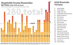 NORTH COAST JOURNAL GRAPHIC. SOURCE: HUMBOLDT COUNTY CORONER'S OFFICE - Humboldt County homicide statistics by year, 1986-2016 (to date).