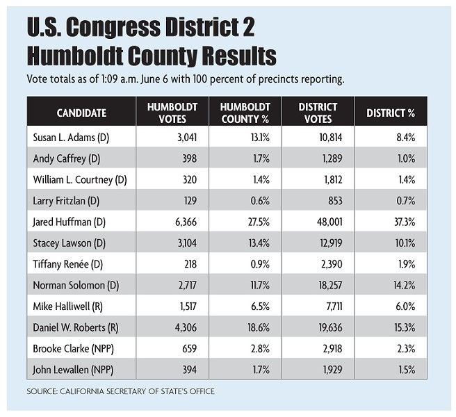 U.S. Congress District 2 Humboldt County Results - NCJ GRAPHICS