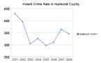 Violent Crime in Humboldt County