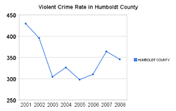 Violent Crime in Humboldt County