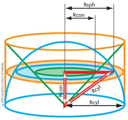 Volumes of the cylinder (orange), hemisphere (blue) and cone (green) are in 3 to 2 to 1 ratio. - NORTH COAST JOURNAL