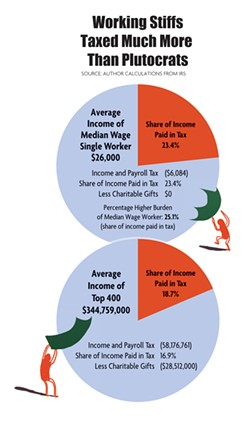 NORTH COAST JOURNAL GRAPHIC - Working stiffs taxed more than plutocrats: Percentage Higher Burden of Median Wage Worker: 25.1%  (share of income paid in tax)
