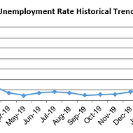SLO, Santa Barbara counties see largest unemployment rate decrease since April