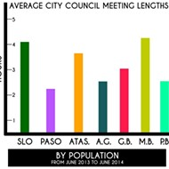 Find out which local City Council meetings run the longest, the shortest, and why it matters
