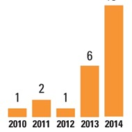 Cal Poly SLO's reported sexual assaults have increased in the past five years